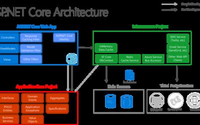 netcorearchitecture